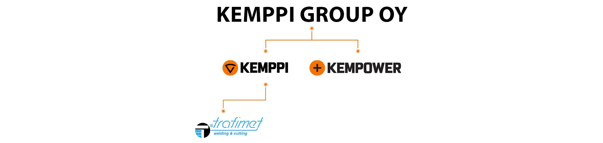 Kemppi Group