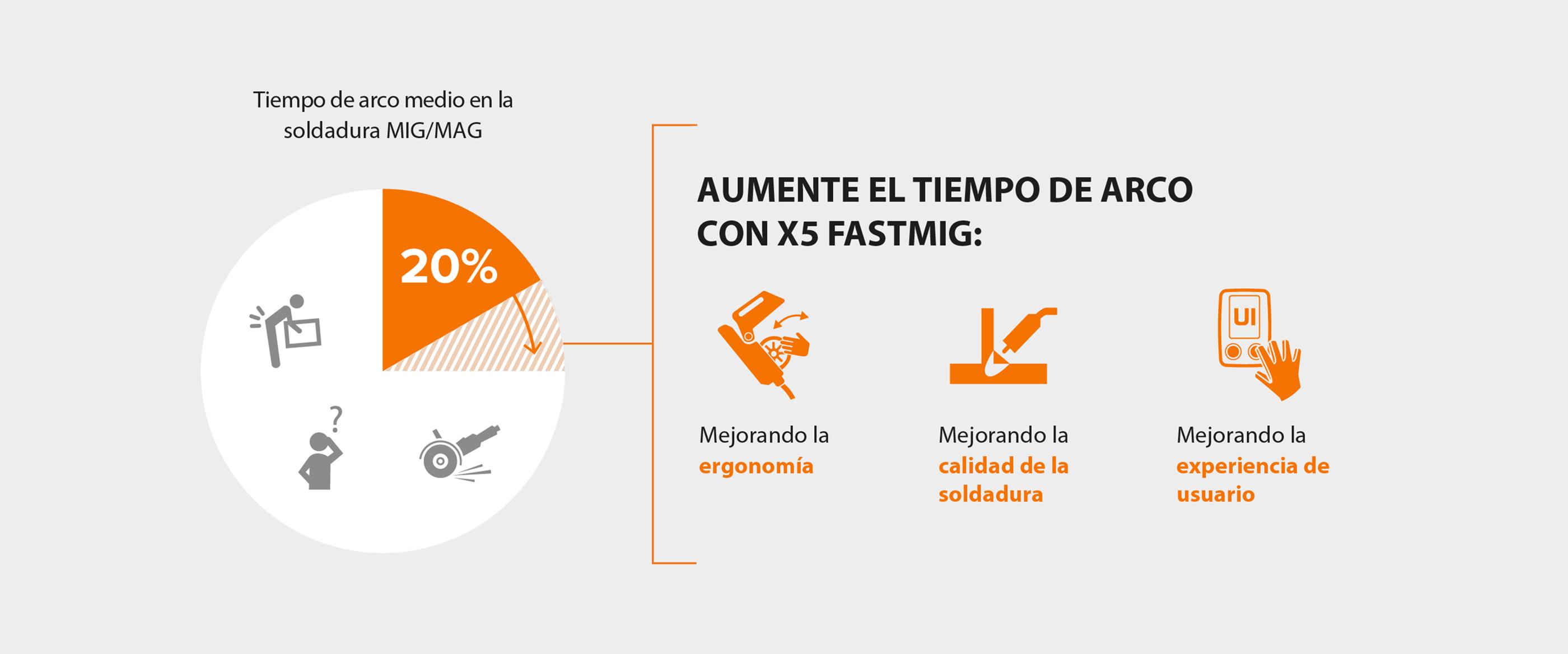 Cómo aumentar el tiempo en arco con X5 FastMig