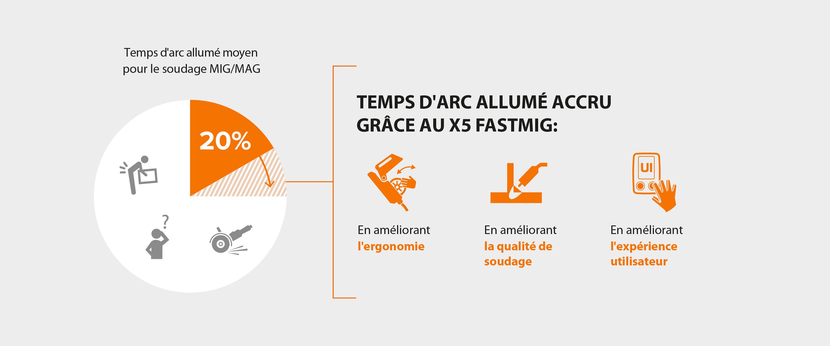 Comment accroître le temps d'arc allumé avec le X5 FastMig