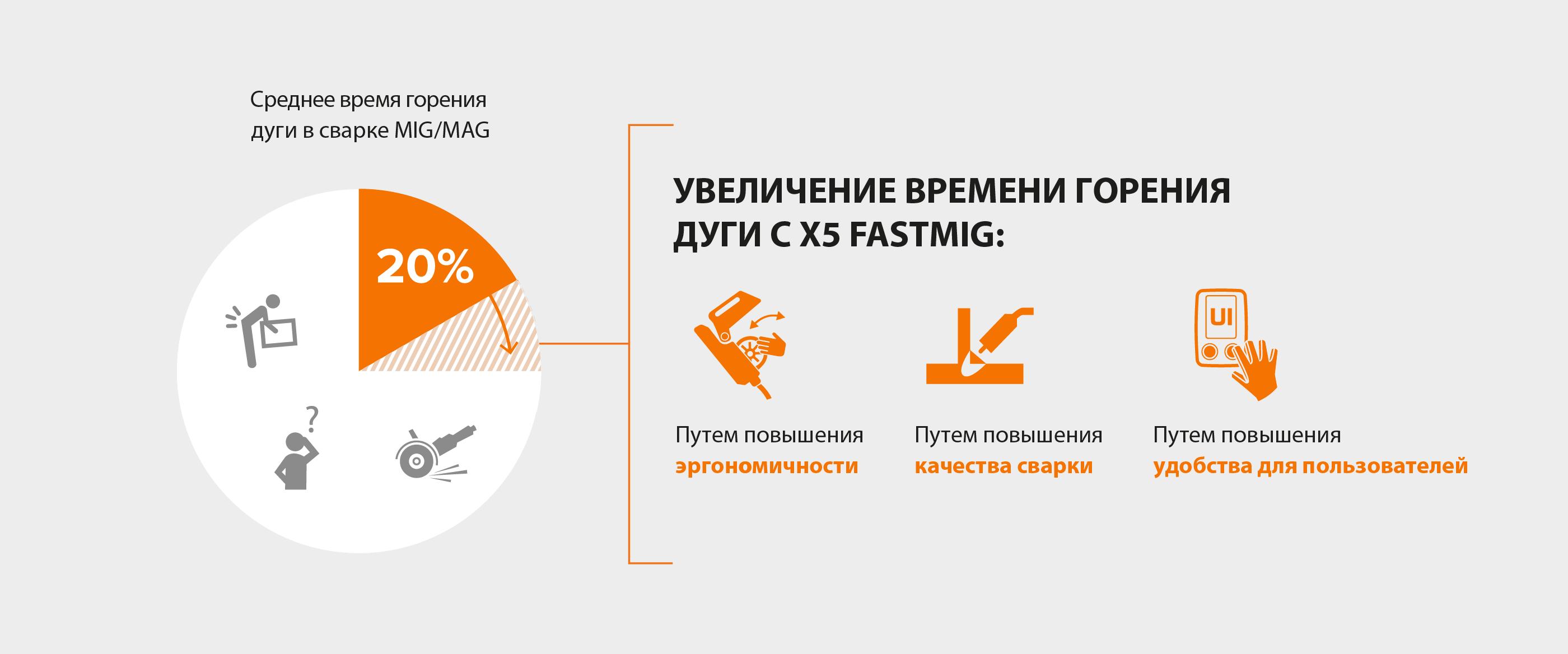 Способы увеличения времени горения дуги при использовании X5 FastMig