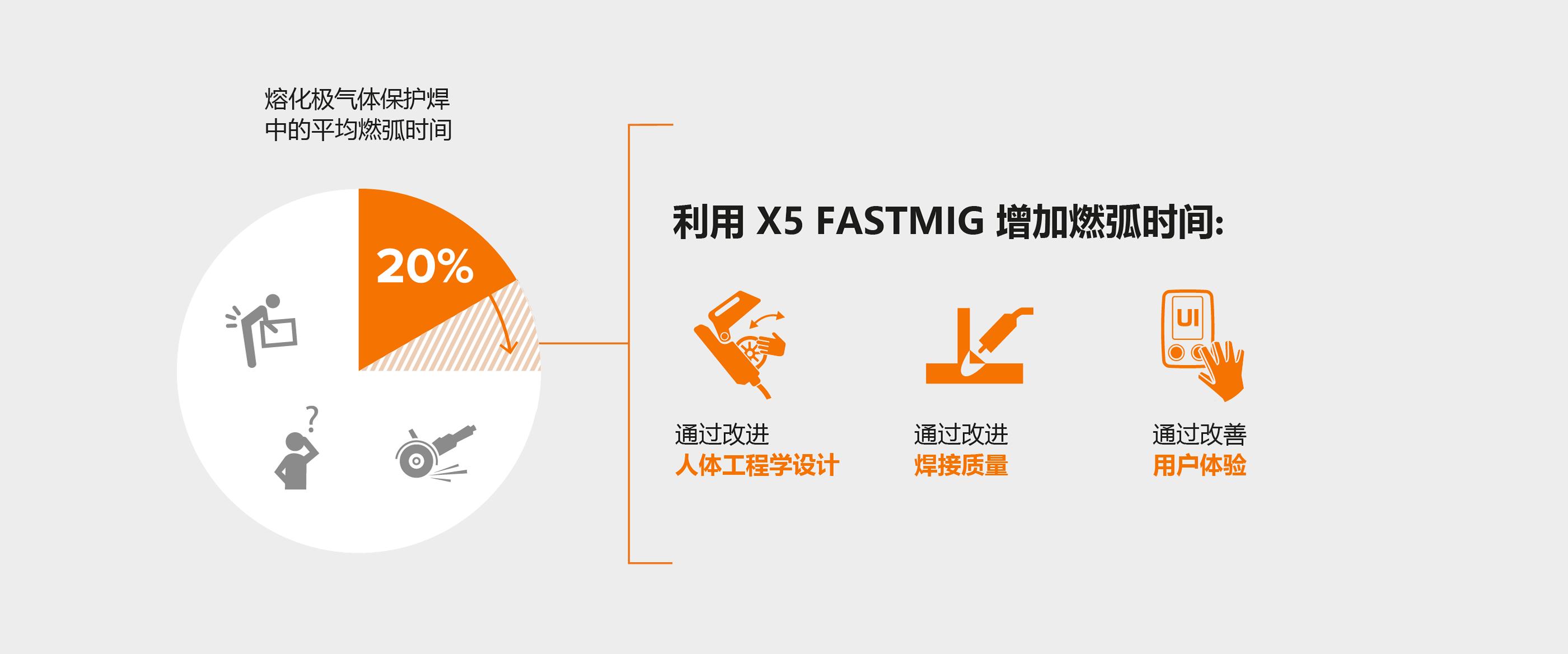 如何利用 X5 FastMig 延长起弧时间